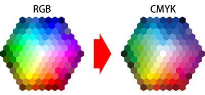 RGBからCMYKに変換