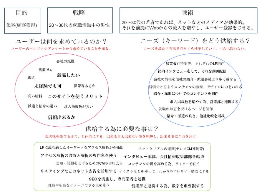 Web制作設計の8項目
