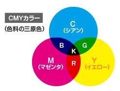 RGB_CMYKコンバート_CMYK
