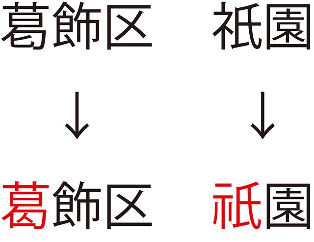 文字の違い